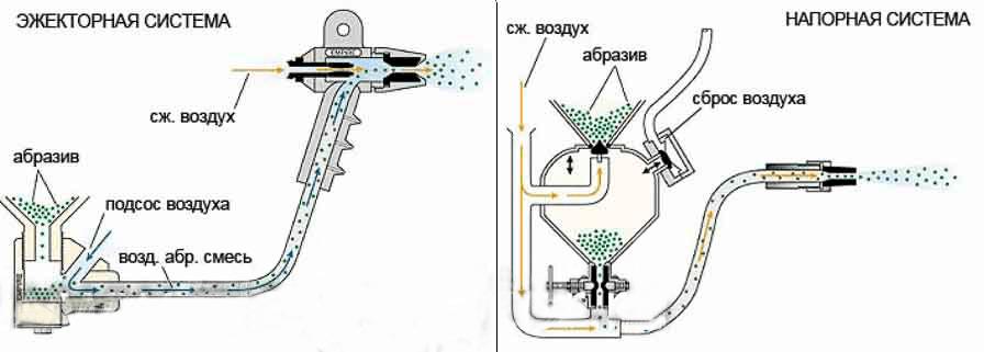 Схема работы оборудования для пескоструя